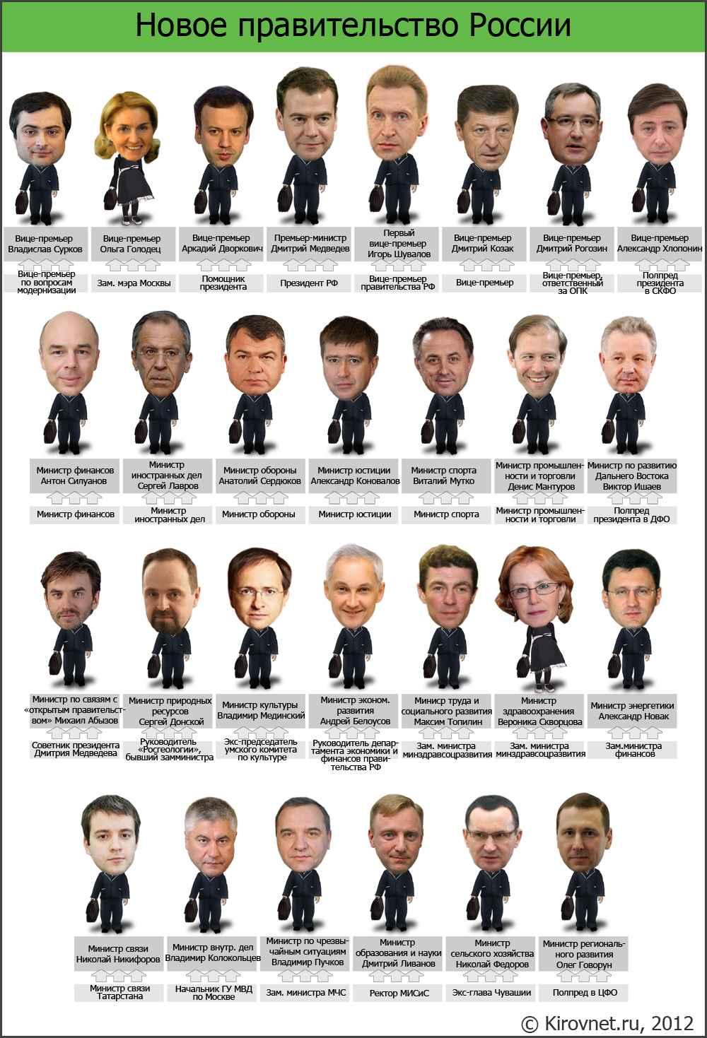 Министры вошли в кабинет